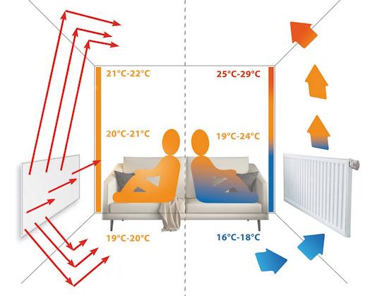Marble radiators - radiant heat how it works